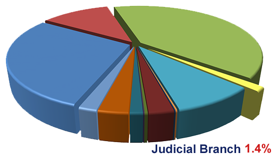 2018-19 California State Budget pie chart illustrating the 1.4% used for the Judicial Branch