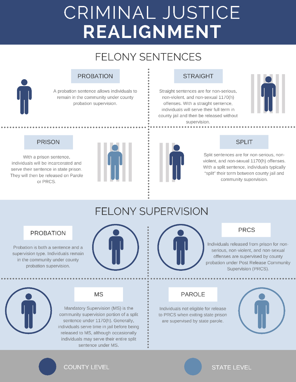 "Probation allows individuals to remain in the community under county probation supervision for all or a portion of their sentence. They may serve up to one year in jail as a condition of their supervision. Straight and split sentences can be imposed for Penal Code 1170(h) offenses which include non-serious, non-violent, and non-sexual felony offenses. With a straight sentence, an individual will serve their full term in county jail and then be released without supervision. With a split sentence, an individual typically ""splits"" their term between jail time and community supervision. Occasionally individuals with a split sentence will serve their entire term supervised in the community with no jail time. With a prison sentence, the individual will be incarcerated, serving their sentence in state prison, and typically be released on parole or PRCS. Previously, populations exiting prison were supervised by state parole. Since Realignment, individuals released from prison for non-serious, non-violent, and non-sexual offenses are typically supervised by county probation departments under Post Release Community Supervision (PRCS). Mandatory Supervision (MS) is the community supervision portion of a split sentence. Generally, individuals serve time in jail before release to MS, although occasionally individuals may serve their entire split sentence under MS. As mentioned in the section above, a probation allows individuals to remain in the community under county probation supervision for all or a portion of their sentence. Generally, individuals released from state prison who are not eligible for PRCS are released under state parole supervision."