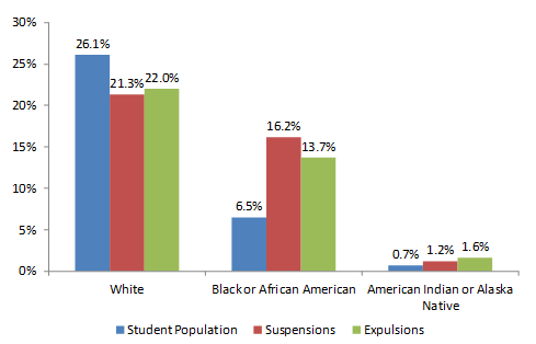 Truancy Demographic Bart Chart indicating Student population, Suspensions and Expulsions for White, Black/African American and American Indian or Alaska Native.