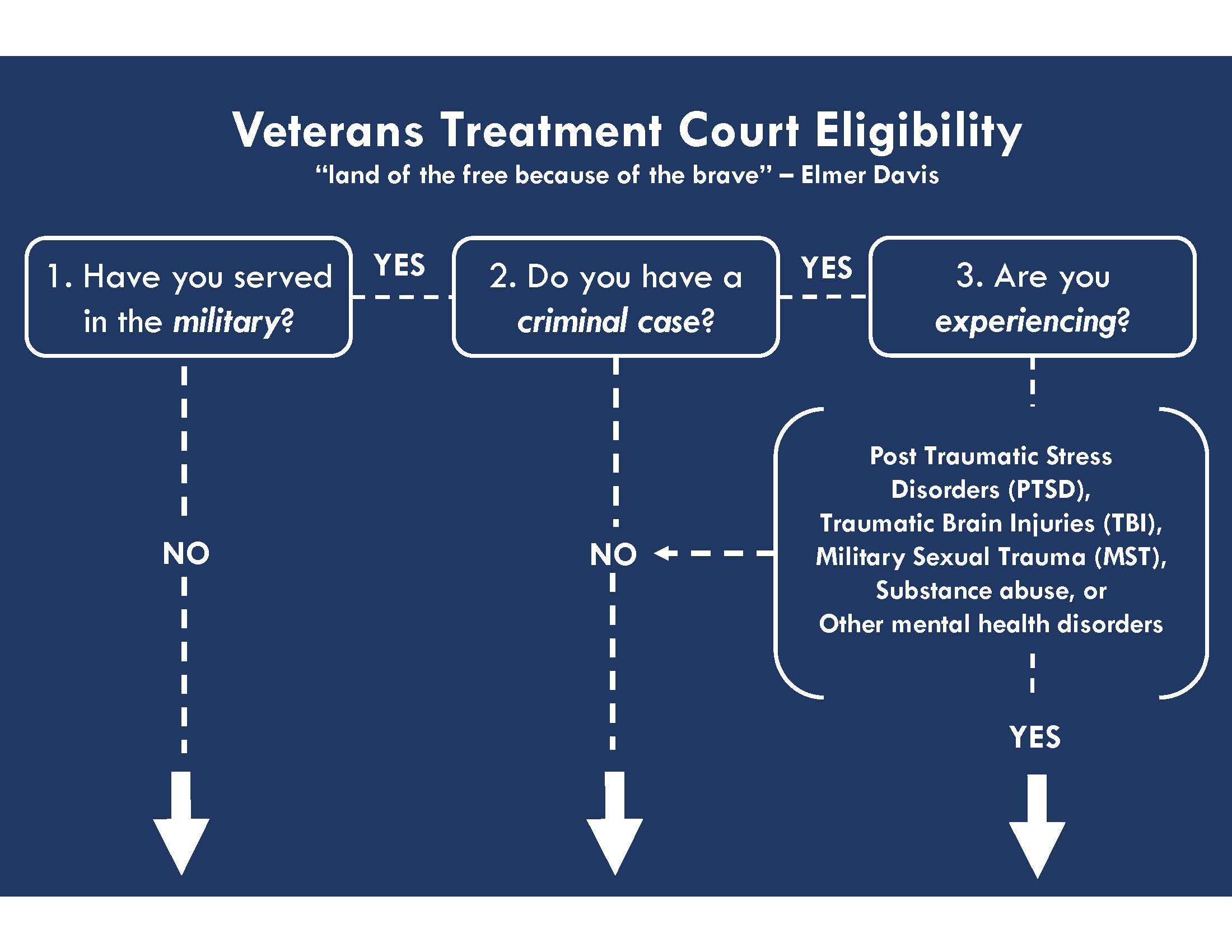 Veterans Treatment Court Eligibility Flowchart