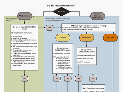 Detailed Flowchart of the Prearrangement Process under SB 10 with court review. This image shows the roles of the booking agency and Pretrial Assessment Services in evaluating arrestees, and the factors that lead to either releasing an arrestee within 12 hours of arrest on their own recognizance, release with supervision, or detention until arraignment.