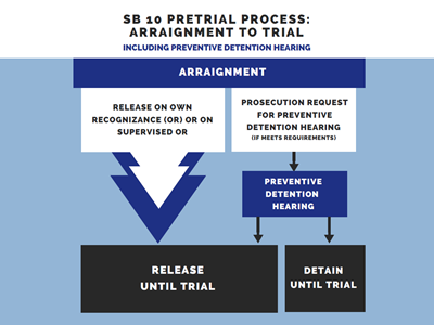 Infographic showing the pretrial process under SB 10 from arraignment to trial