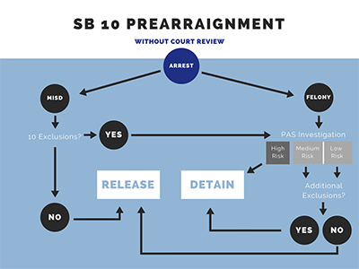 SB 10: Pretrial Release and Detention - criminal_justice SB10